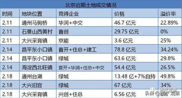 北京取消土拍限价,苏州出新政?这是救市新动向?
