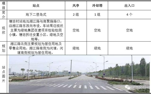 重磅!徐州1.5条新地铁22站具体位置公示!看看经过你家吗?